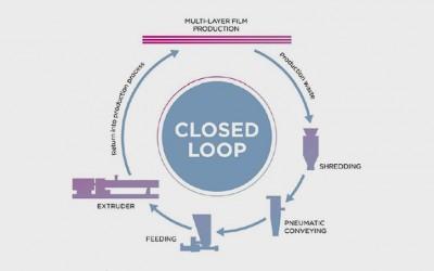 Coperion  замыкает петлю отходов производства многослойной пленки